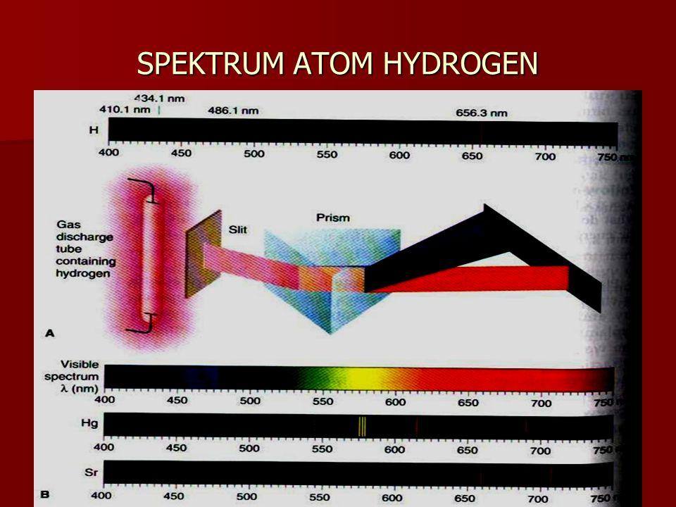 Spekrum atom hydrogen adalh berupa GARIS /PITA /DERET yang berada disekitar cahaya tampak Cahaya tampak Sinar ultra violet Sinar Infra merah DERET Pfund n=5 DERET Breaket n=4 DERET Pashen n=3 DERET Balmer n=2 DERET Lyman n=1