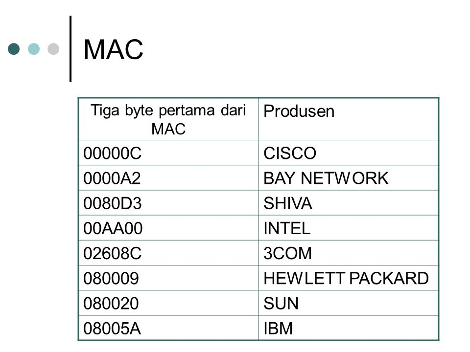 MAC Tiga byte pertama dari MAC Produsen 00000CCISCO 0000A2BAY NETWORK 0080D3SHIVA 00AA00INTEL 02608C3COM 080009HEWLETT PACKARD 080020SUN 08005AIBM