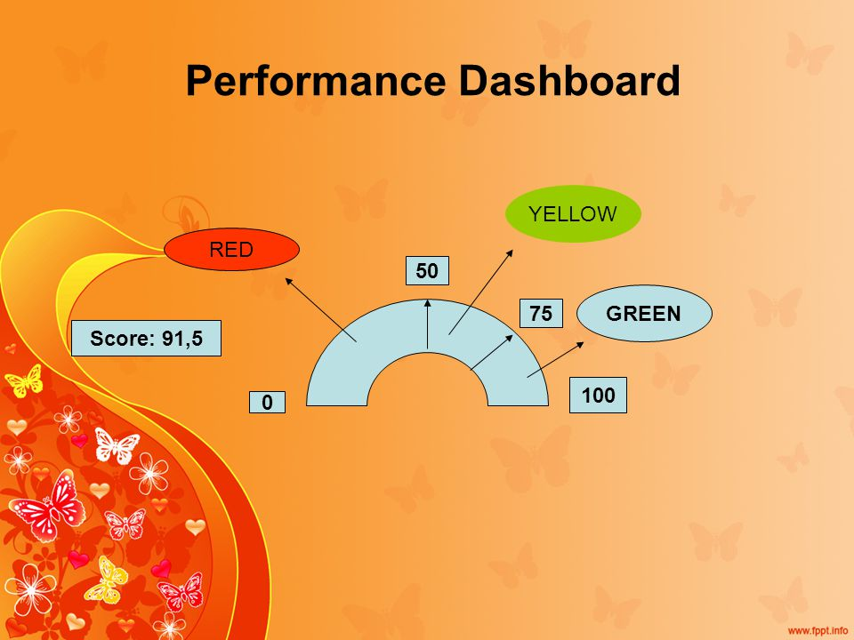 Performance Dashboard 0 100 Score: 91,5 50 GREEN 75 YELLOW RED