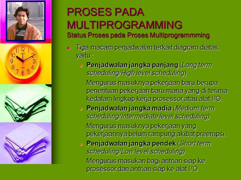 PROSES PADA MULTIPROGRAMMING Status Proses pada Proses Multiprogrammming Tiga macam penjadwalan terkait diagram diatas, yaitu : Tiga macam penjadwalan