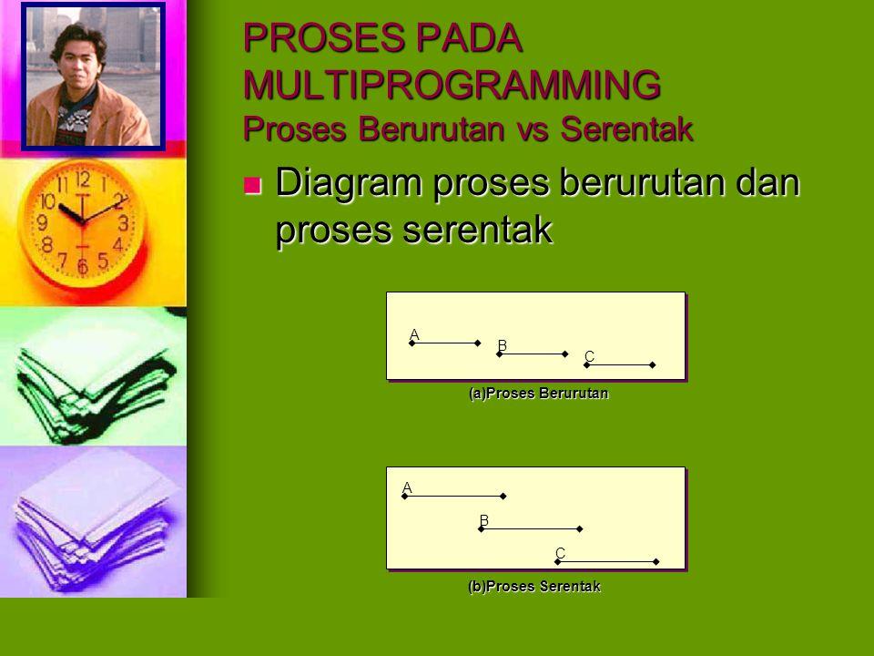 PROSES PADA MULTIPROGRAMMING Proses Berurutan vs Serentak Proses Serentak Berpenggal Proses Serentak Berpenggal Pada prosessor tunggal, proses serentak bukan merupakan proses paralel.