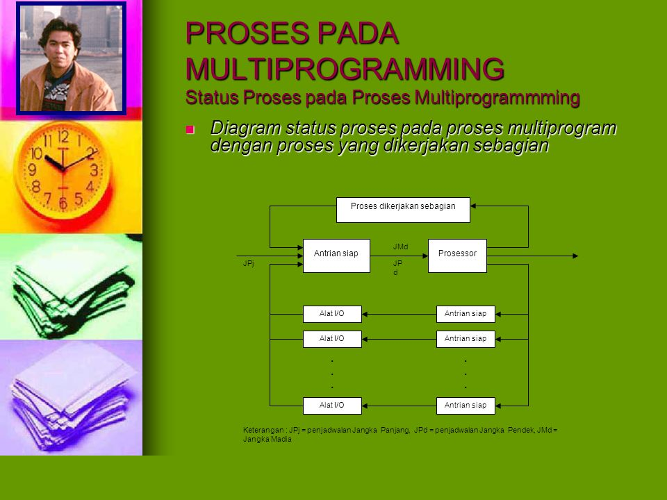 PROSES PADA MULTIPROGRAMMING Status Proses pada Proses Multiprogrammming Tiga macam penjadwalan terkait diagram diatas, yaitu : Tiga macam penjadwalan terkait diagram diatas, yaitu : Penjadwalan jangka panjang (Long term scheduling/High level scheduling) Penjadwalan jangka panjang (Long term scheduling/High level scheduling) Mengurus masuknya pekerjaan baru berupa penentuan pekerjaan baru mana yang di terima kedalam lingkup kerja prosessor atau alat I/O.
