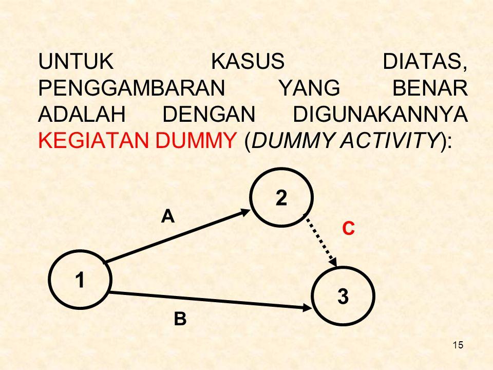 15 UNTUK KASUS DIATAS, PENGGAMBARAN YANG BENAR ADALAH DENGAN DIGUNAKANNYA KEGIATAN DUMMY (DUMMY ACTIVITY): 1 2 3 A B C