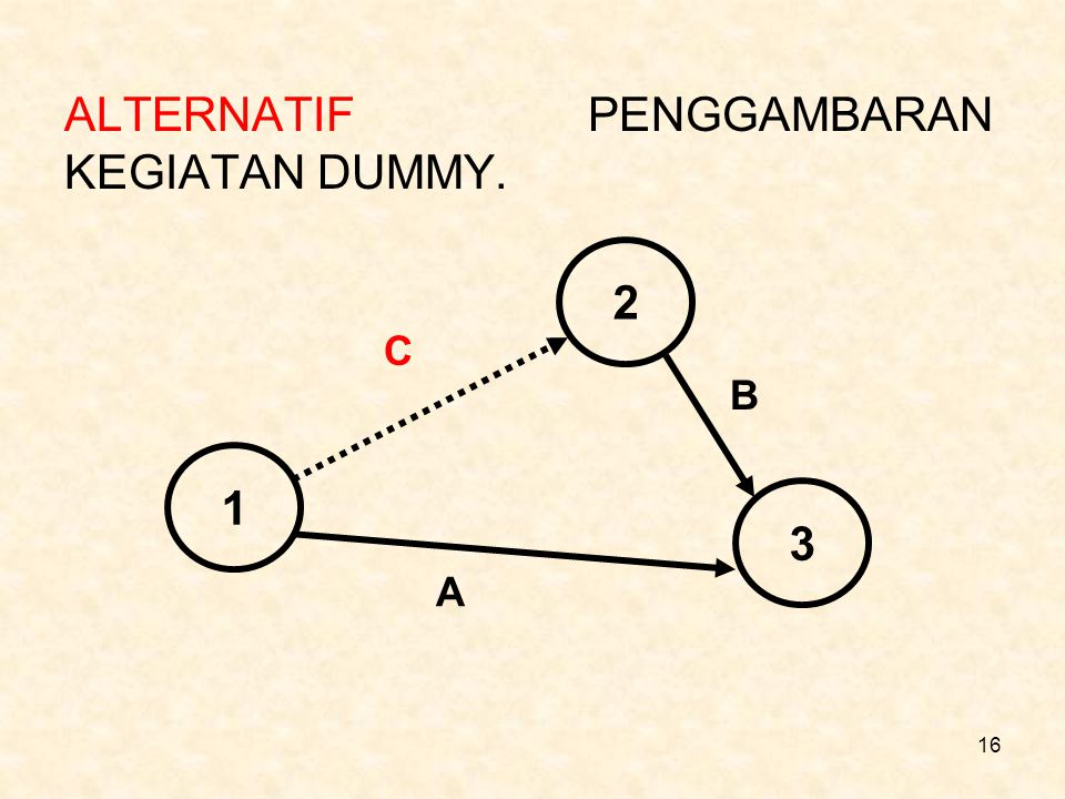 16 ALTERNATIF PENGGAMBARAN KEGIATAN DUMMY. 1 2 3 C A B