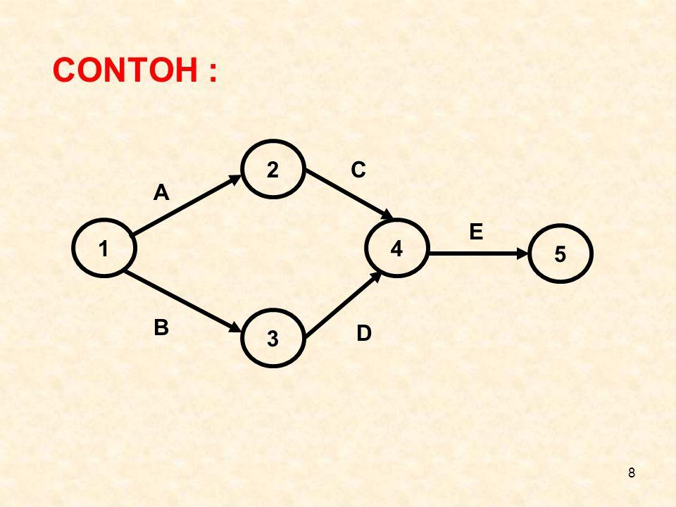 8 CONTOH : 1 3 2 4 5 A C B D E