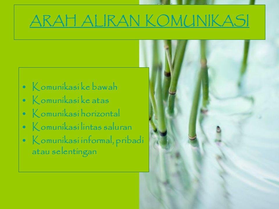 ARAH ALIRAN KOMUNIKASI Komunikasi ke bawah Komunikasi ke atas Komunikasi horizontal Komunikasi lintas saluran Komunikasi informal, pribadi atau selent
