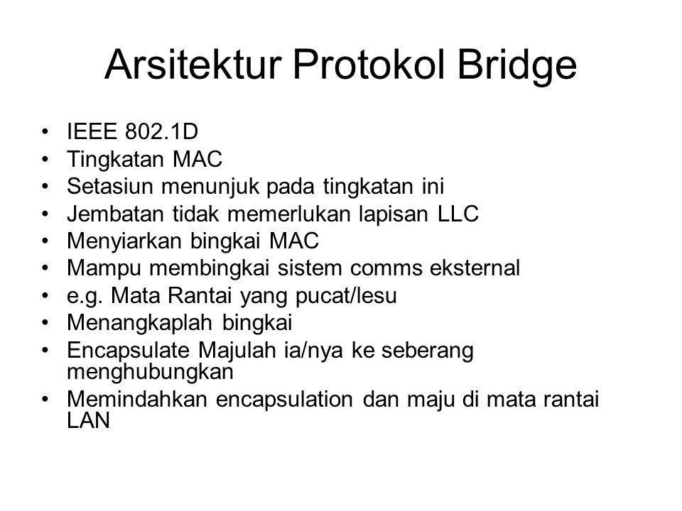 Arsitektur Protokol Bridge IEEE 802.1D Tingkatan MAC Setasiun menunjuk pada tingkatan ini Jembatan tidak memerlukan lapisan LLC Menyiarkan bingkai MAC Mampu membingkai sistem comms eksternal e.g.