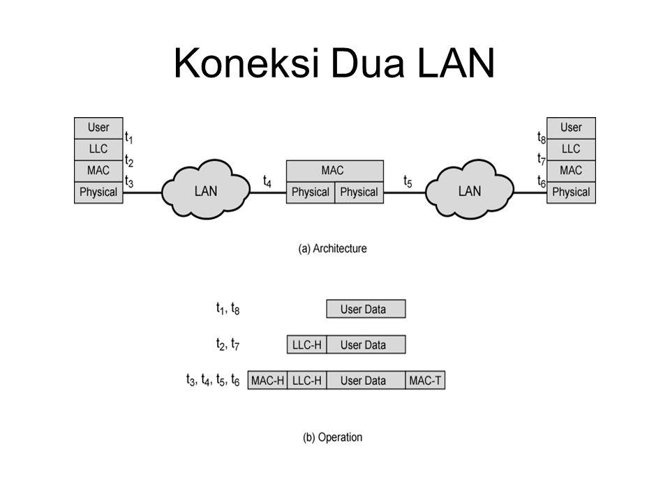 Koneksi Dua LAN