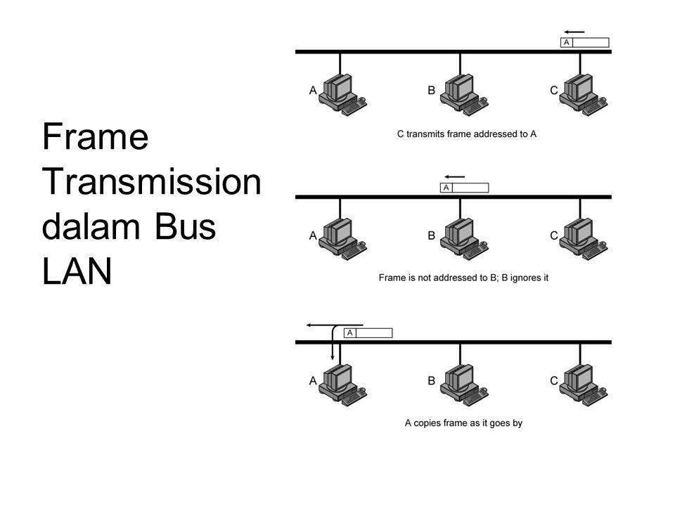 Topologi Ring Pengulang yang dihubungkan oleh penunjuk titik menghubungkan pengulangan tertutup –Menerima data pada satu mata rantai dan retransmit pada yang lain –Menghubungkan searah –Setasiun menyertakan ke pengulang Data di bingkai –Edarkan dulu semua setasiun –Tujuan mengenali alamat dan bingkai salinan –Bingkai beredar kembali ke sumber di mana dipindahkan Media kendali akses menentukan manakala setasiun dapat memasukkan/menyisipkan bingkai