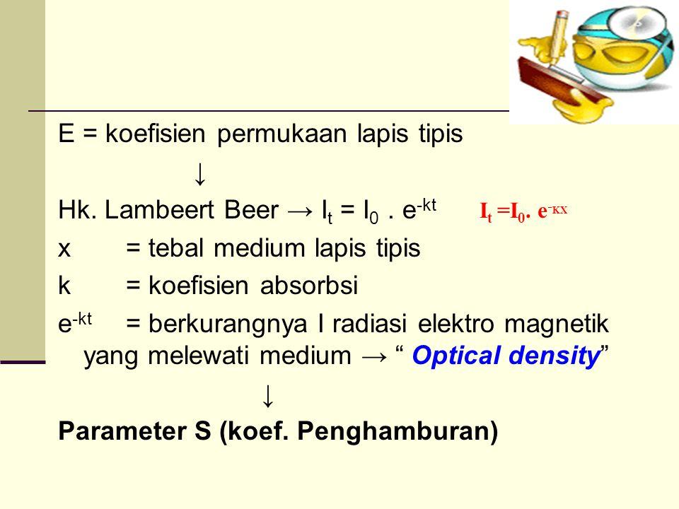 E = koefisien permukaan lapis tipis ↓ Hk.Lambeert Beer → I t = I 0.