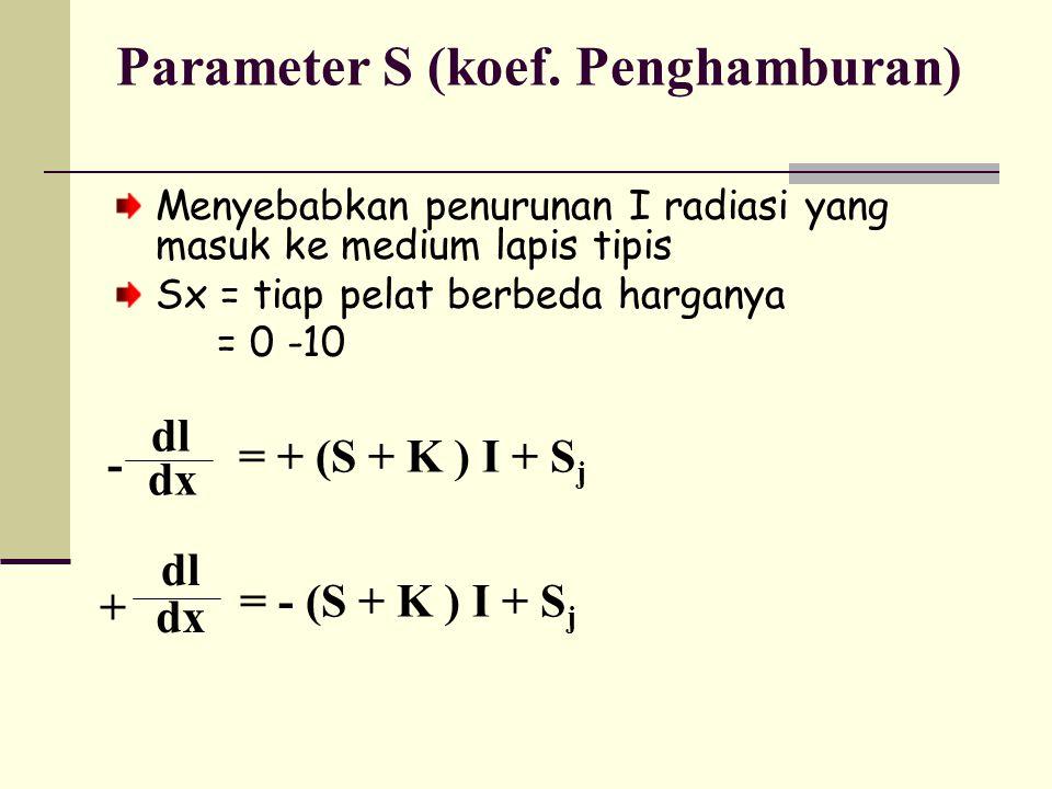 Parameter S (koef.