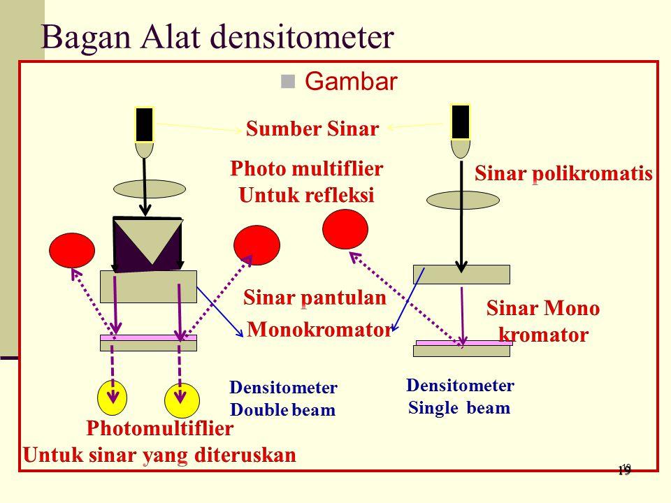Bagan Alat densitometer Gambar 1919