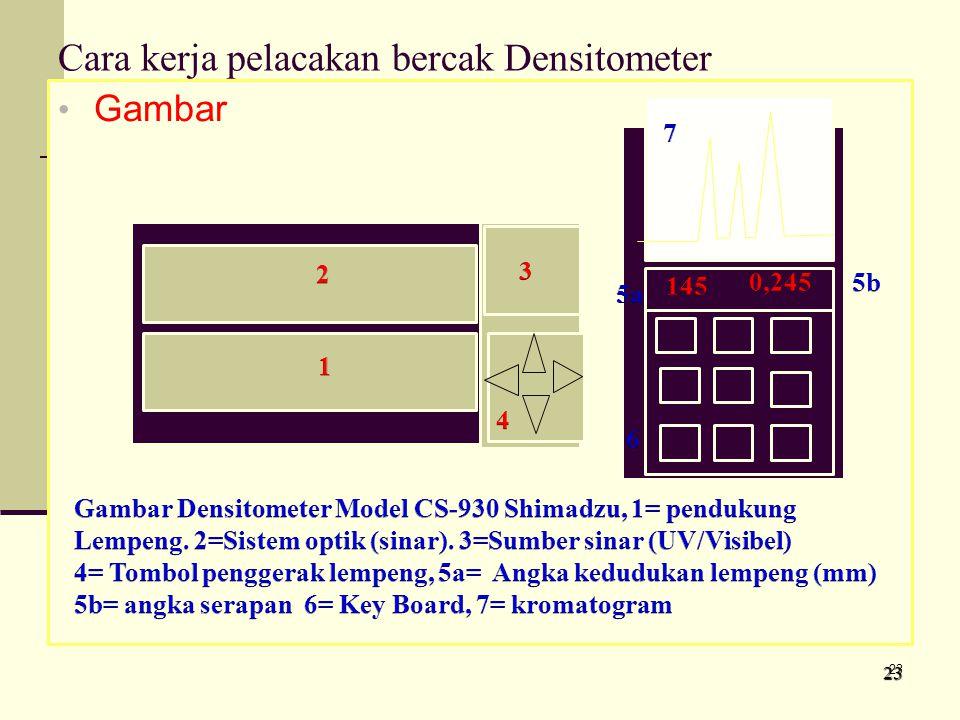 Cara kerja pelacakan bercak Densitometer Gambar 2323