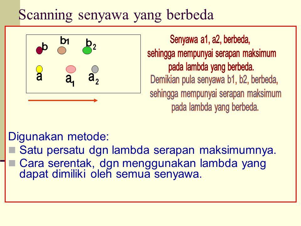 Scanning senyawa yang berbeda Digunakan metode: Satu persatu dgn lambda serapan maksimumnya.