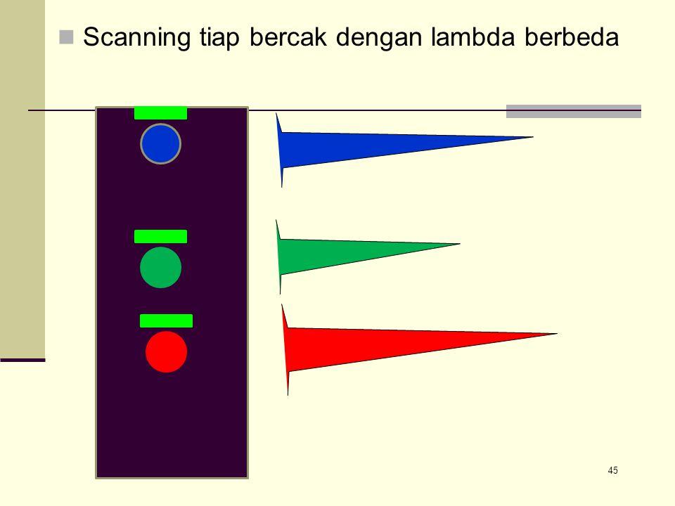 Scanning tiap bercak dengan lambda berbeda 45