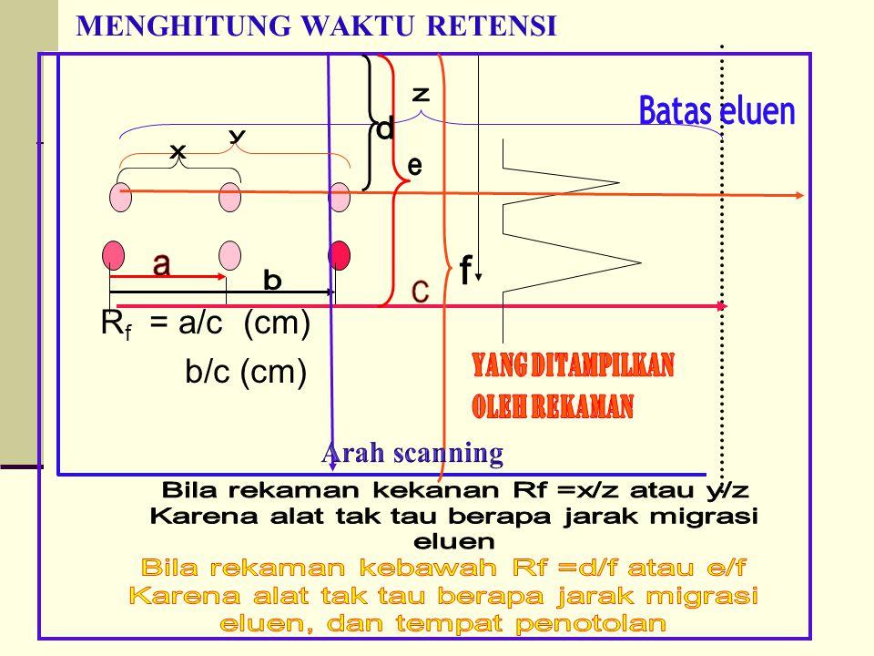 MENGHITUNG WAKTU RETENSI R f = a/c (cm) b/c (cm)