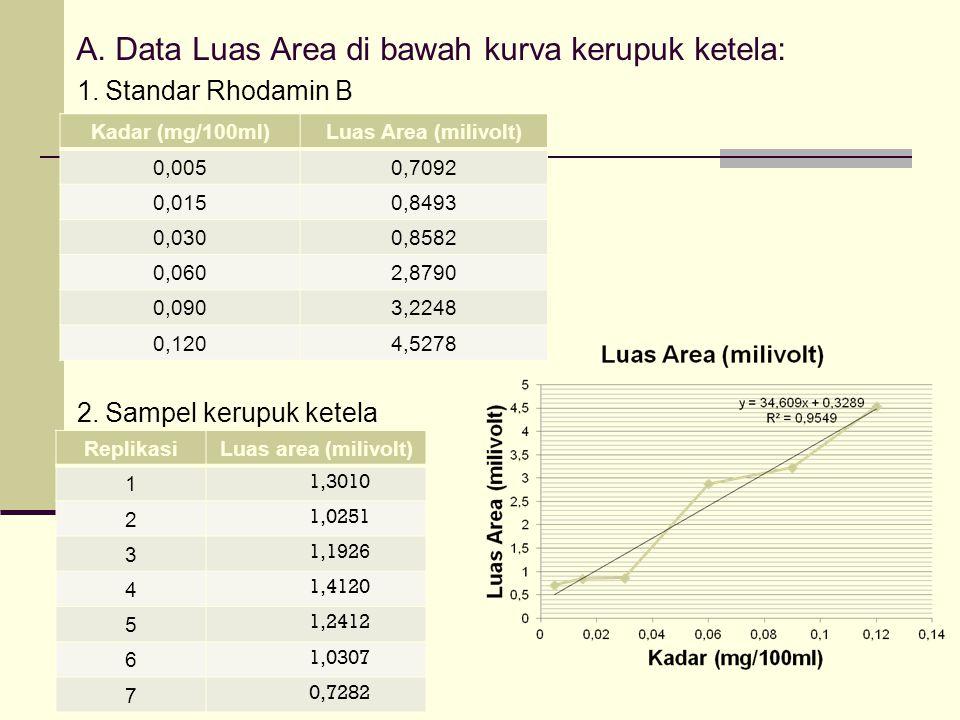 A.Data Luas Area di bawah kurva kerupuk ketela: 1.