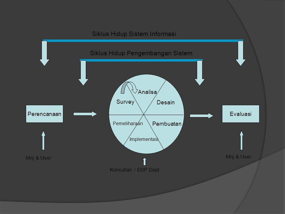 SIKLUS HIDUP SISTEM INFORMASI Siklus hidup sistem informasi dimulai dari perencanaan, pengembangan dan evaluasi untuk menetapkan apakah sistem informasi tersebut layak diaplikasikan atau tidak.