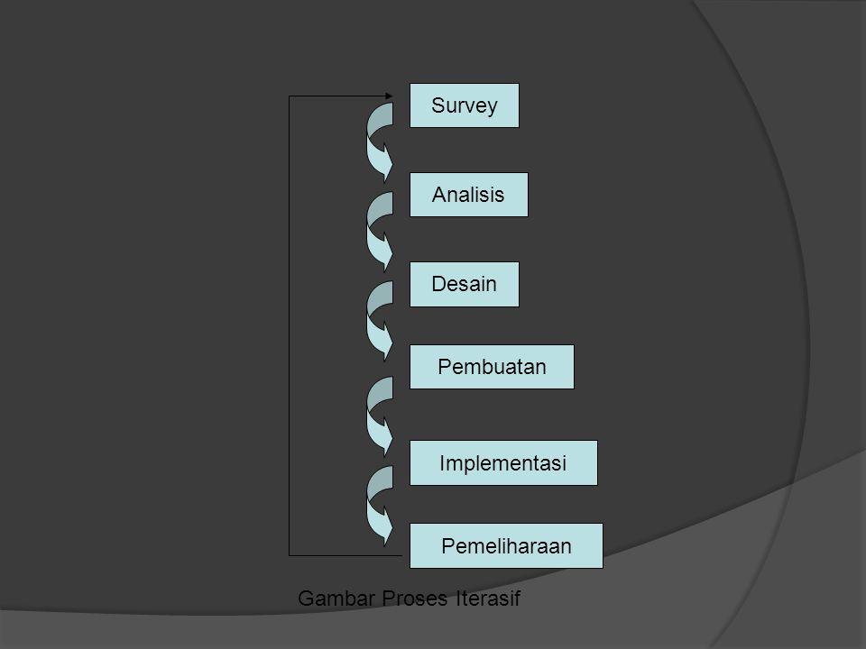 Survey Analisis Desain Pembuatan Implementasi Pemeliharaan Gambar Proses Iterasif