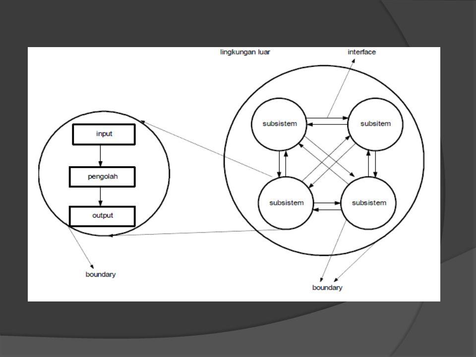 8.Sasaran sistem (objectives) Suatu sistem akan memiliki tujuan (goal) atau sasaran (objective).