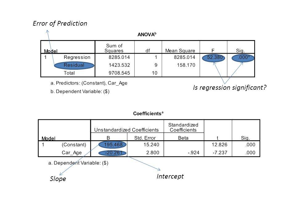 Error of Prediction Is regression significant? Slope Intercept