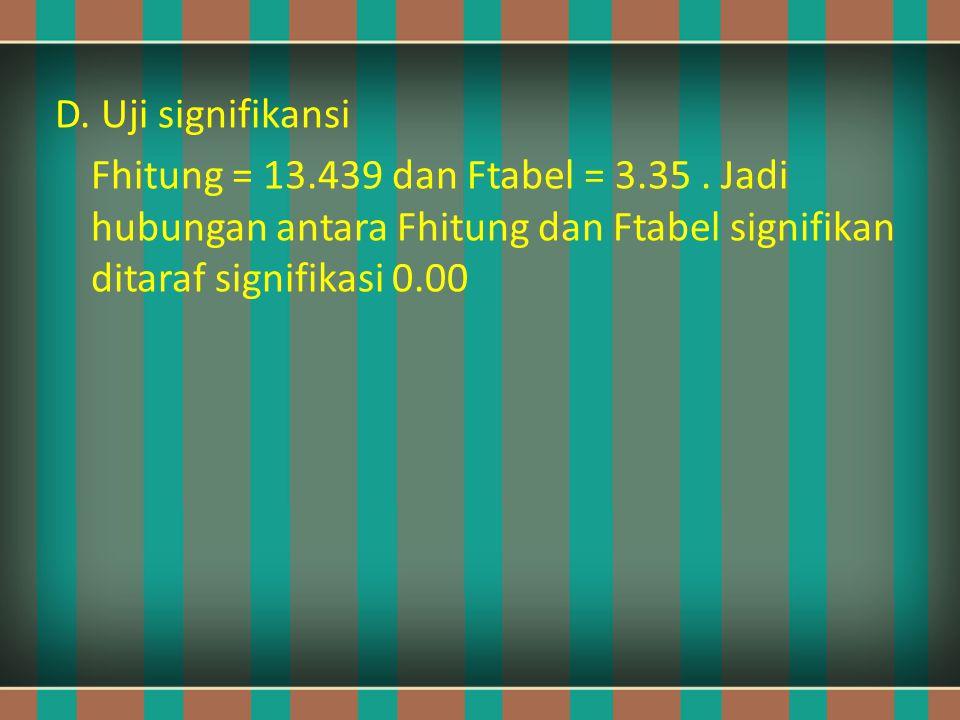 D. Uji signifikansi Fhitung = 13.439 dan Ftabel = 3.35. Jadi hubungan antara Fhitung dan Ftabel signifikan ditaraf signifikasi 0.00