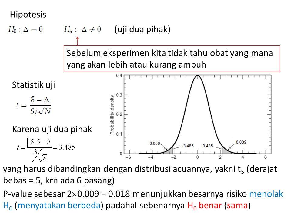 Hipotesis Statistik uji Karena uji dua pihak (uji dua pihak) yang harus dibandingkan dengan distribusi acuannya, yakni t 5 (derajat bebas = 5, krn ada 6 pasang) P-value sebesar 2  0.009 = 0.018 menunjukkan besarnya risiko menolak H 0 (menyatakan berbeda) padahal sebenarnya H 0 benar (sama) Sebelum eksperimen kita tidak tahu obat yang mana yang akan lebih atau kurang ampuh