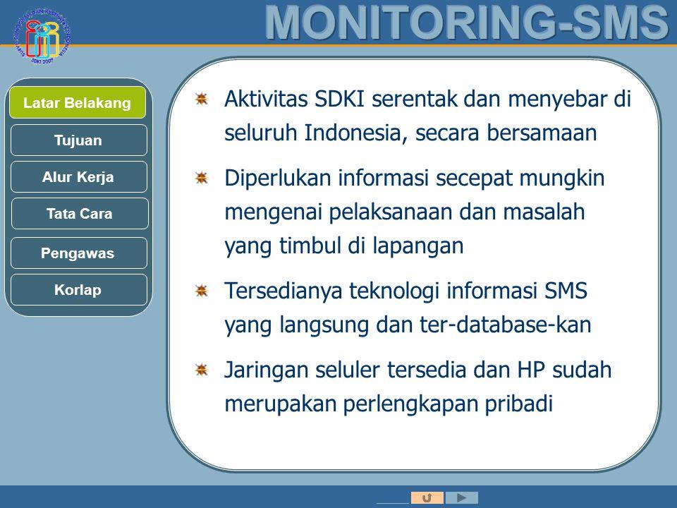 Latar Belakang Tujuan Alur Kerja Tata Cara Aktivitas SDKI serentak dan menyebar di seluruh Indonesia, secara bersamaan Diperlukan informasi secepat mungkin mengenai pelaksanaan dan masalah yang timbul di lapangan Tersedianya teknologi informasi SMS yang langsung dan ter-database-kan Jaringan seluler tersedia dan HP sudah merupakan perlengkapan pribadi Pengawas Korlap