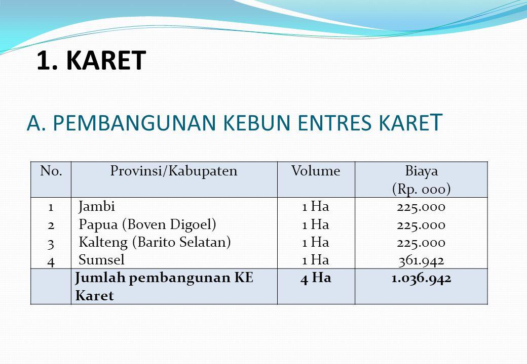 A. PEMBANGUNAN KEBUN ENTRES KARE T No.Provinsi/KabupatenVolumeBiaya (Rp. 000) 12341234 Jambi Papua (Boven Digoel) Kalteng (Barito Selatan) Sumsel 1 Ha