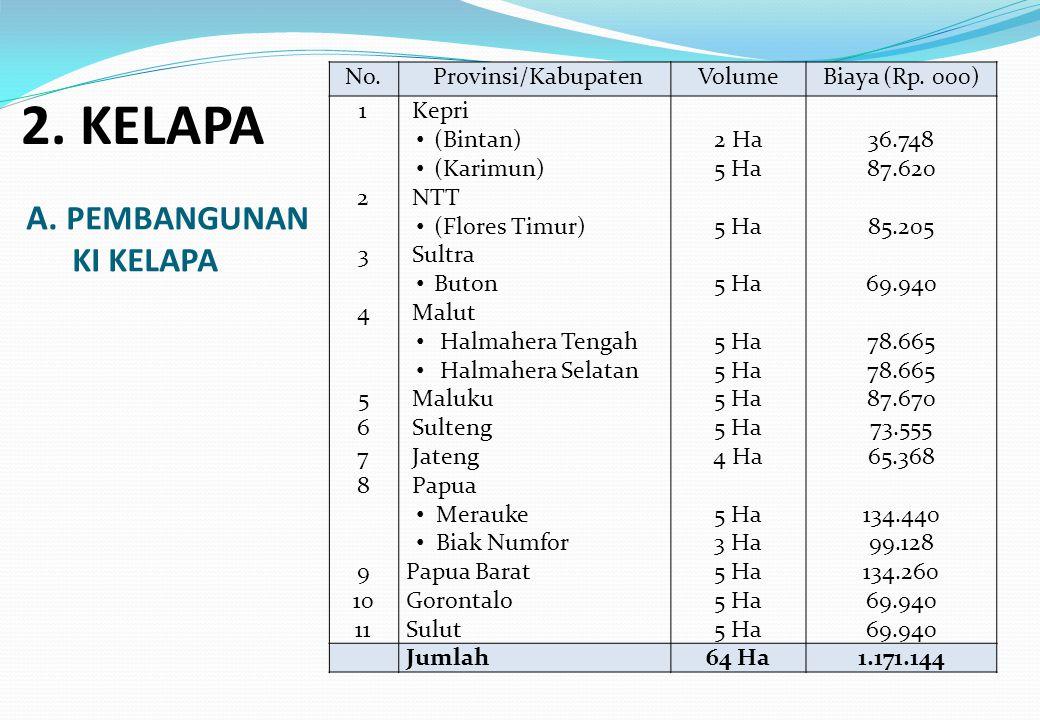 A. PEMBANGUNAN KI KELAPA No. Provinsi/KabupatenVolumeBiaya (Rp. 000) 1 2 3 4 5 6 7 8 9 10 11 Kepri (Bintan) (Karimun) NTT (Flores Timur) Sultra Buton