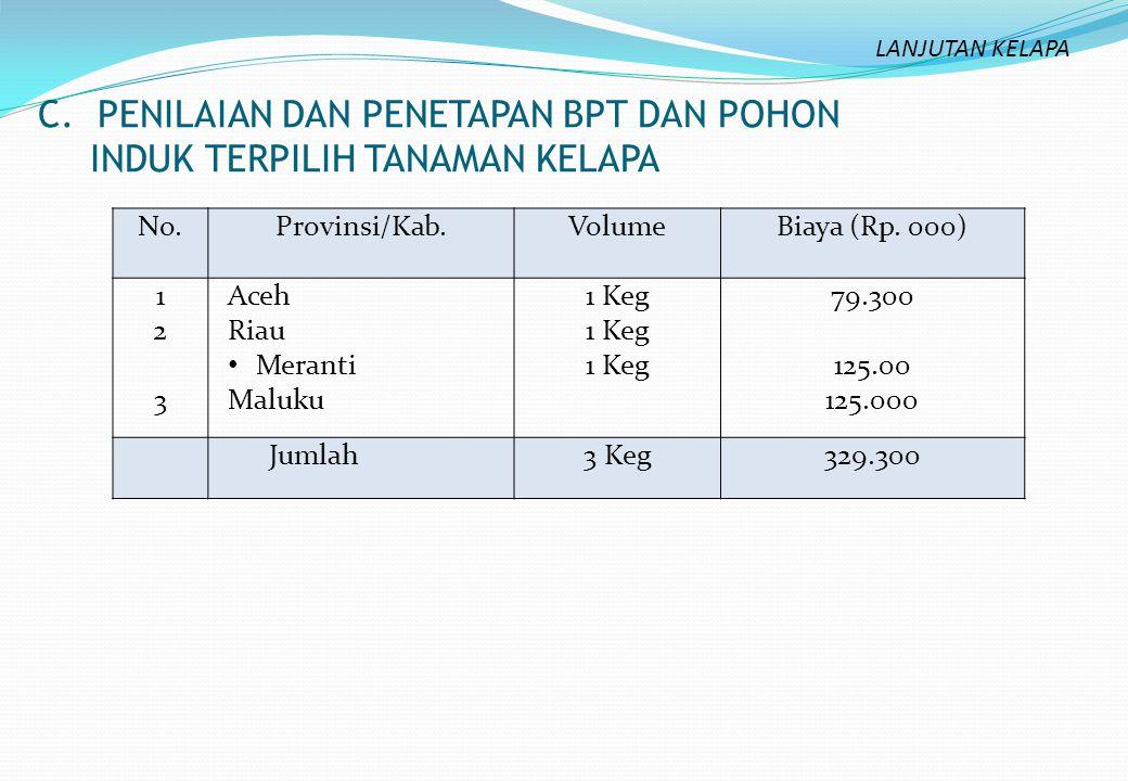 C. PENILAIAN DAN PENETAPAN BPT DAN POHON INDUK TERPILIH TANAMAN KELAPA No.Provinsi/Kab.VolumeBiaya (Rp. 000) 123123 Aceh Riau Meranti Maluku 1 Keg 79.