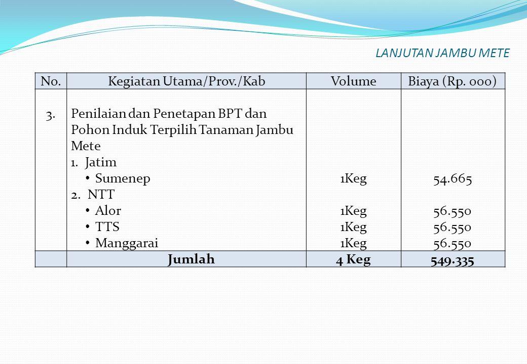 No.Kegiatan Utama/Prov./KabVolumeBiaya (Rp. 000) 3.Penilaian dan Penetapan BPT dan Pohon Induk Terpilih Tanaman Jambu Mete 1.Jatim Sumenep 2. NTT Alor