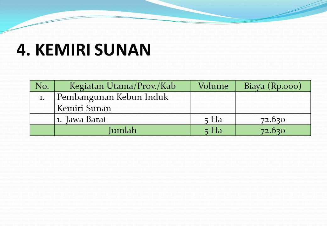 No.Kegiatan Utama/Prov./KabVolumeBiaya (Rp.000) 1.Pembangunan Kebun Induk Kemiri Sunan 1.Jawa Barat5 Ha72.630 Jumlah5 Ha72.630 4. KEMIRI SUNAN