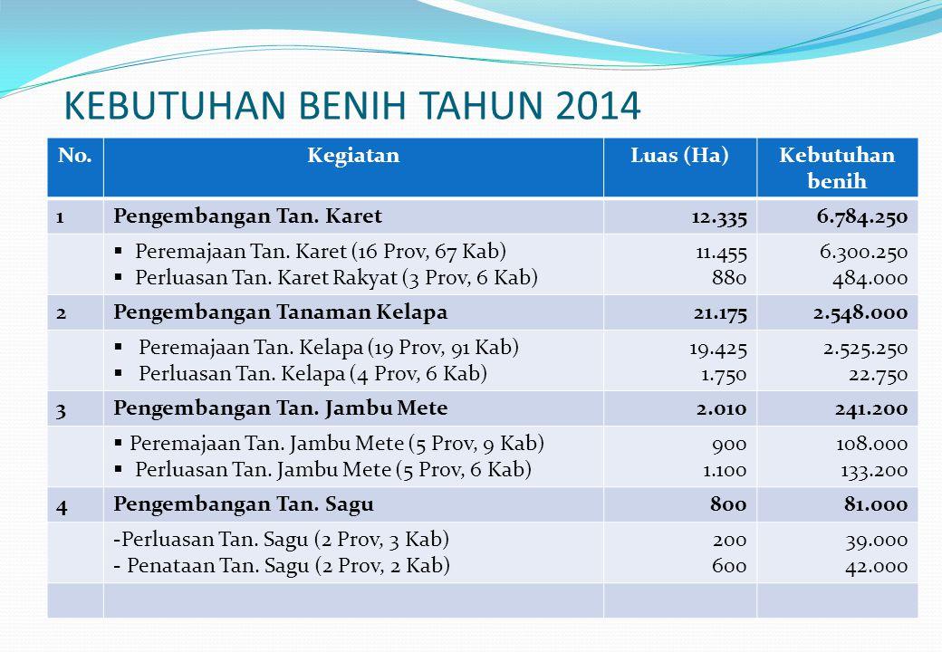 KEBUTUHAN BENIH TAHUN 2014 No.KegiatanLuas (Ha)Kebutuhan benih 1Pengembangan Tan. Karet12.3356.784.250  Peremajaan Tan. Karet (16 Prov, 67 Kab)  Per