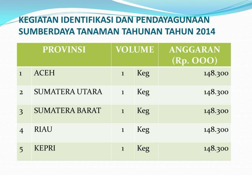 KEGIATAN IDENTIFIKASI DAN PENDAYAGUNAAN SUMBERDAYA TANAMAN TAHUNAN TAHUN 2014 PROVINSIVOLUMEANGGARAN (Rp. OOO) 1ACEH1Keg148.300 2SUMATERA UTARA1Keg148