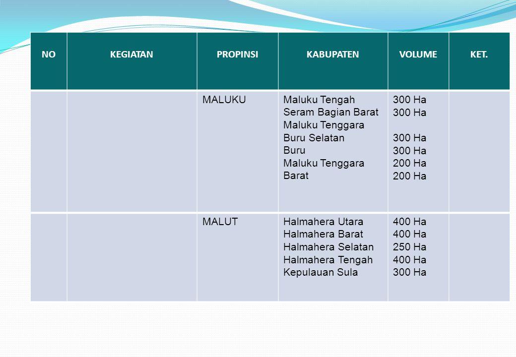 NOKEGIATANPROPINSIKABUPATENVOLUMEKET. MALUKUMaluku Tengah Seram Bagian Barat Maluku Tenggara Buru Selatan Buru Maluku Tenggara Barat 300 Ha 200 Ha MAL
