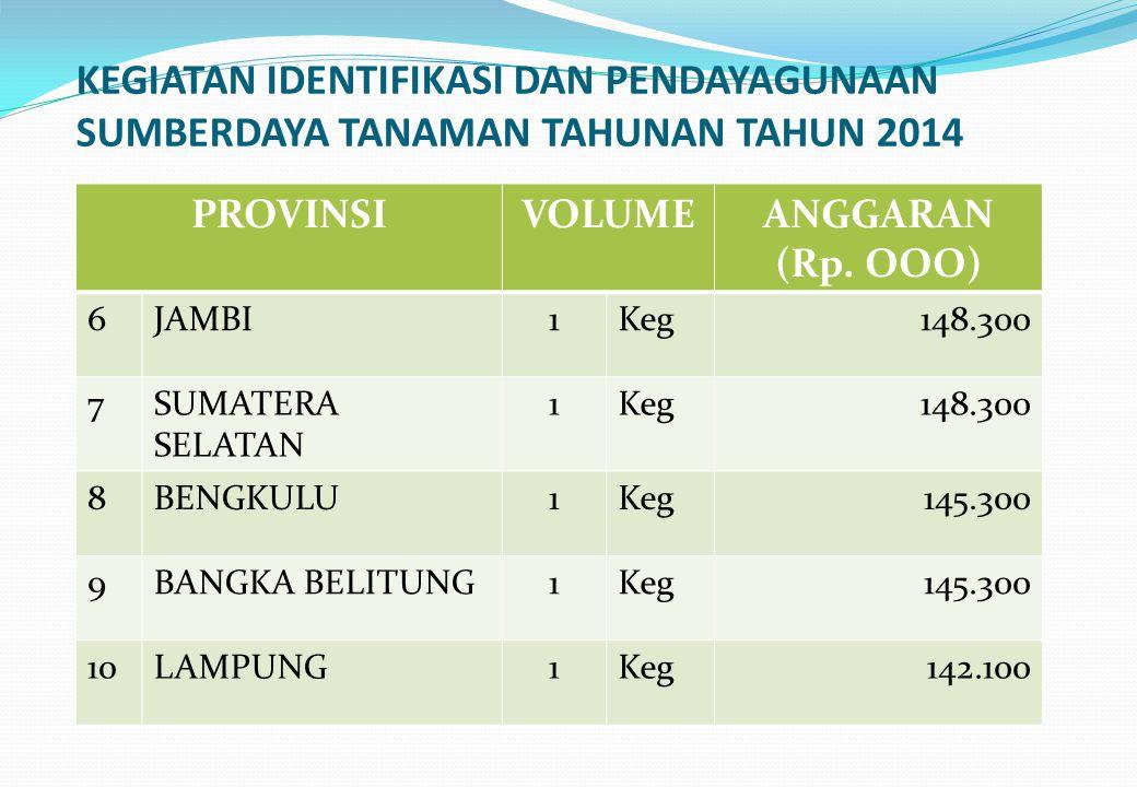KEGIATAN IDENTIFIKASI DAN PENDAYAGUNAAN SUMBERDAYA TANAMAN TAHUNAN TAHUN 2014 PROVINSIVOLUMEANGGARAN (Rp. OOO) 6JAMBI1Keg148.300 7SUMATERA SELATAN 1Ke