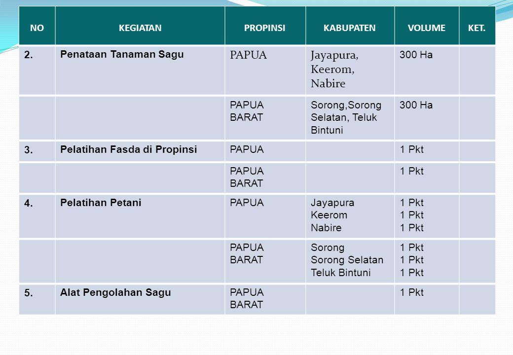 NOKEGIATANPROPINSIKABUPATENVOLUMEKET. 2. Penataan Tanaman Sagu PAPUAJayapura, Keerom, Nabire 300 Ha PAPUA BARAT Sorong,Sorong Selatan, Teluk Bintuni 3