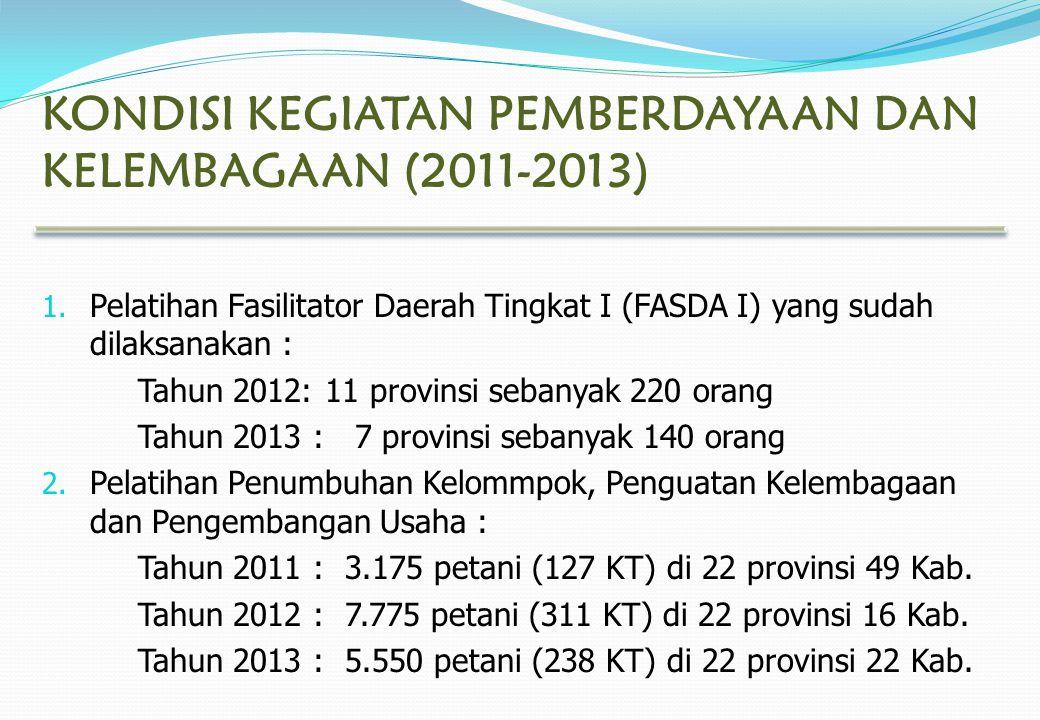 KONDISI KEGIATAN PEMBERDAYAAN DAN KELEMBAGAAN (2011-2013) 1. Pelatihan Fasilitator Daerah Tingkat I (FASDA I) yang sudah dilaksanakan : Tahun 2012: 11