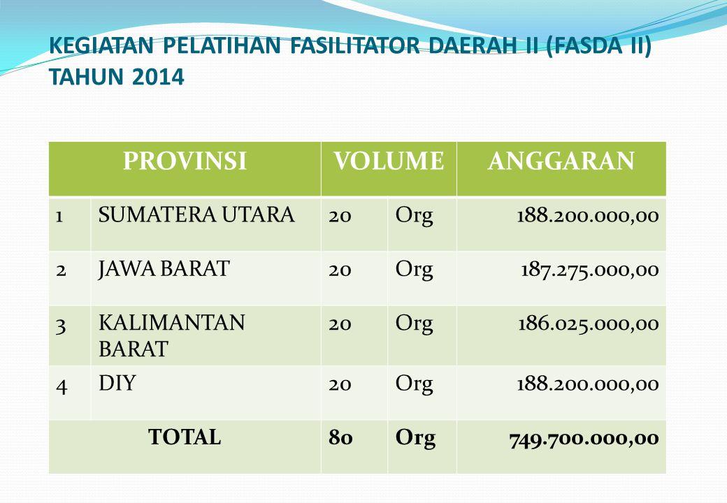 KEGIATAN PELATIHAN FASILITATOR DAERAH II (FASDA II) TAHUN 2014 PROVINSIVOLUMEANGGARAN 1SUMATERA UTARA20Org188.200.000,00 2JAWA BARAT20Org187.275.000,0