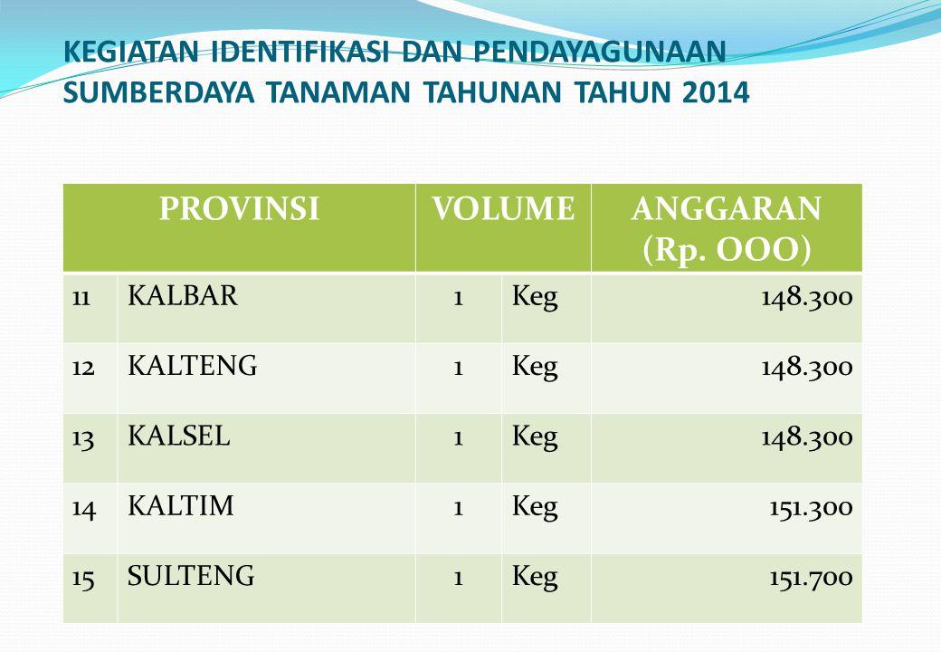 KEGIATAN IDENTIFIKASI DAN PENDAYAGUNAAN SUMBERDAYA TANAMAN TAHUNAN TAHUN 2014 PROVINSIVOLUMEANGGARAN (Rp. OOO) 11KALBAR1Keg148.300 12KALTENG1Keg148.30