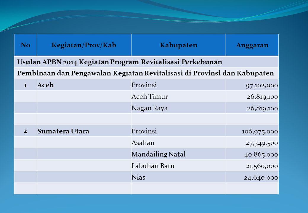 NoKegiatan/Prov/KabKabupatenAnggaran Usulan APBN 2014 Kegiatan Program Revitalisasi Perkebunan Pembinaan dan Pengawalan Kegiatan Revitalisasi di Provi