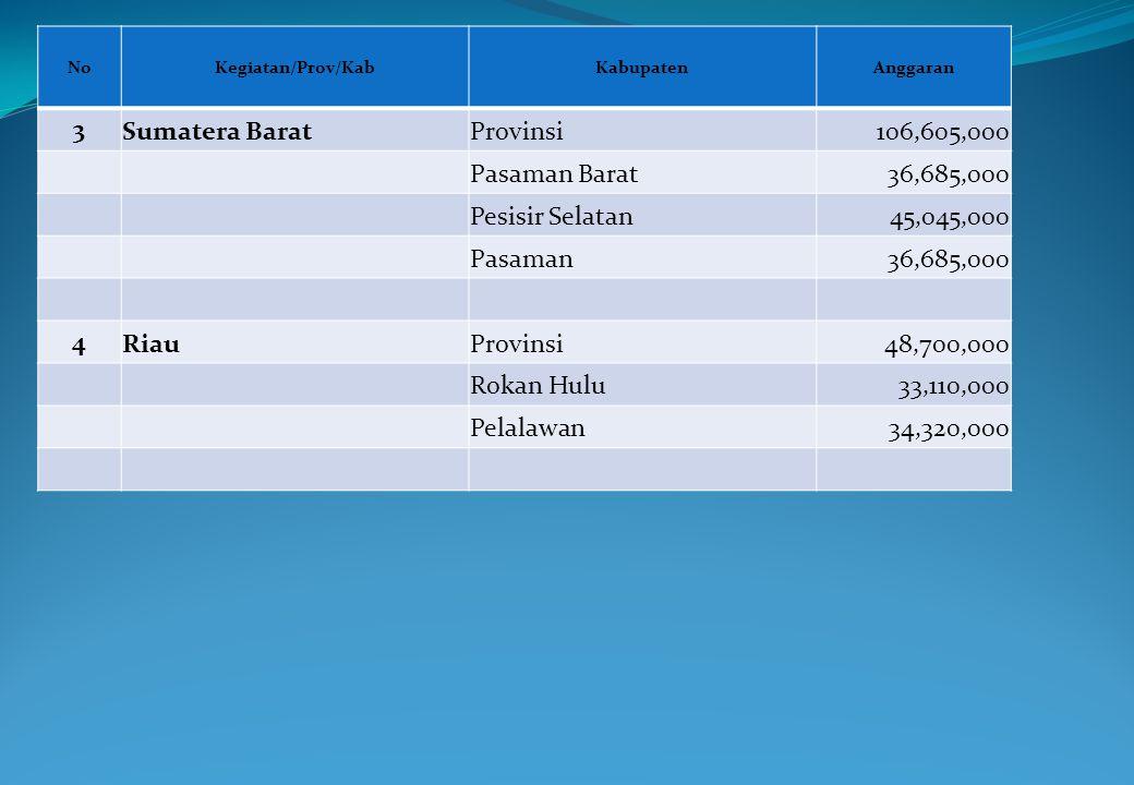 NoKegiatan/Prov/KabKabupatenAnggaran 3 Sumatera BaratProvinsi106,605,000 Pasaman Barat36,685,000 Pesisir Selatan45,045,000 Pasaman36,685,000 4 RiauPro