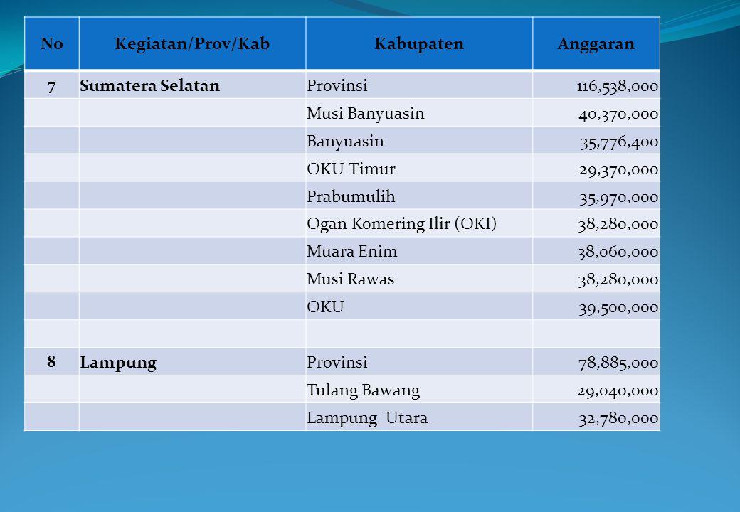 NoKegiatan/Prov/KabKabupatenAnggaran 7 Sumatera SelatanProvinsi116,538,000 Musi Banyuasin40,370,000 Banyuasin35,776,400 OKU Timur29,370,000 Prabumulih