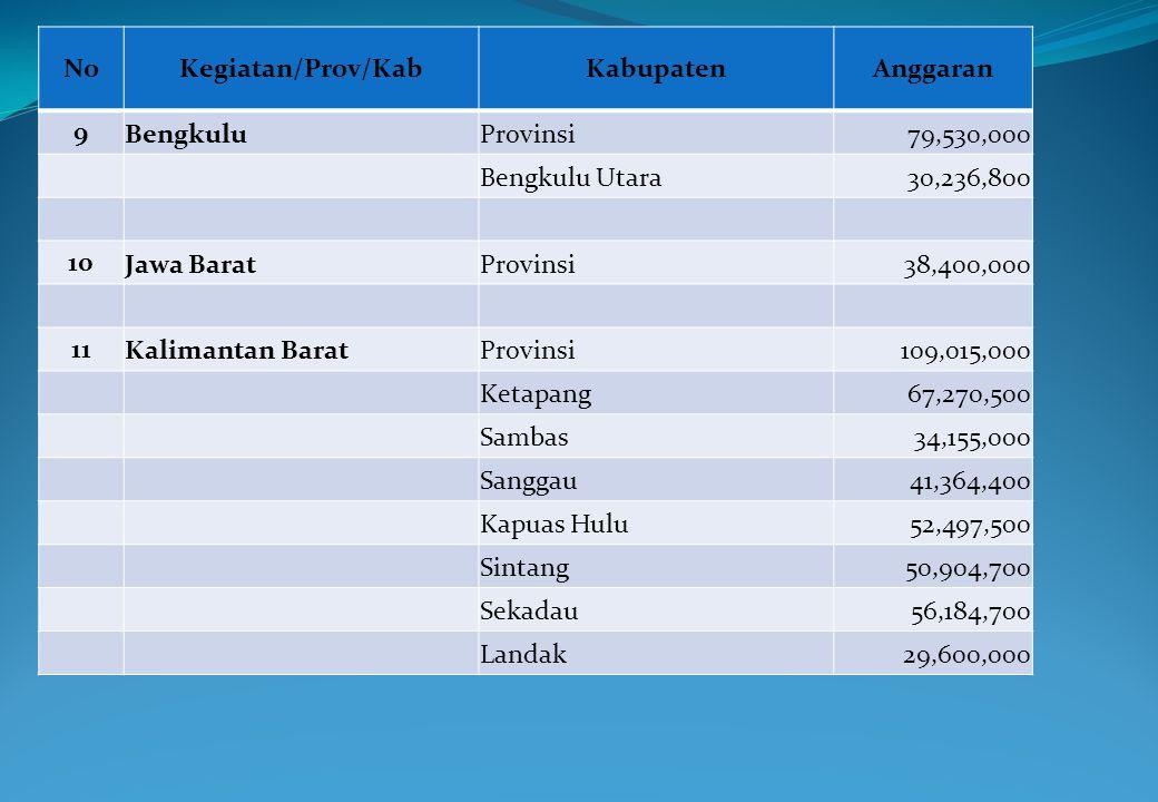 NoKegiatan/Prov/KabKabupatenAnggaran 9 BengkuluProvinsi79,530,000 Bengkulu Utara30,236,800 10 Jawa BaratProvinsi38,400,000 11 Kalimantan BaratProvinsi