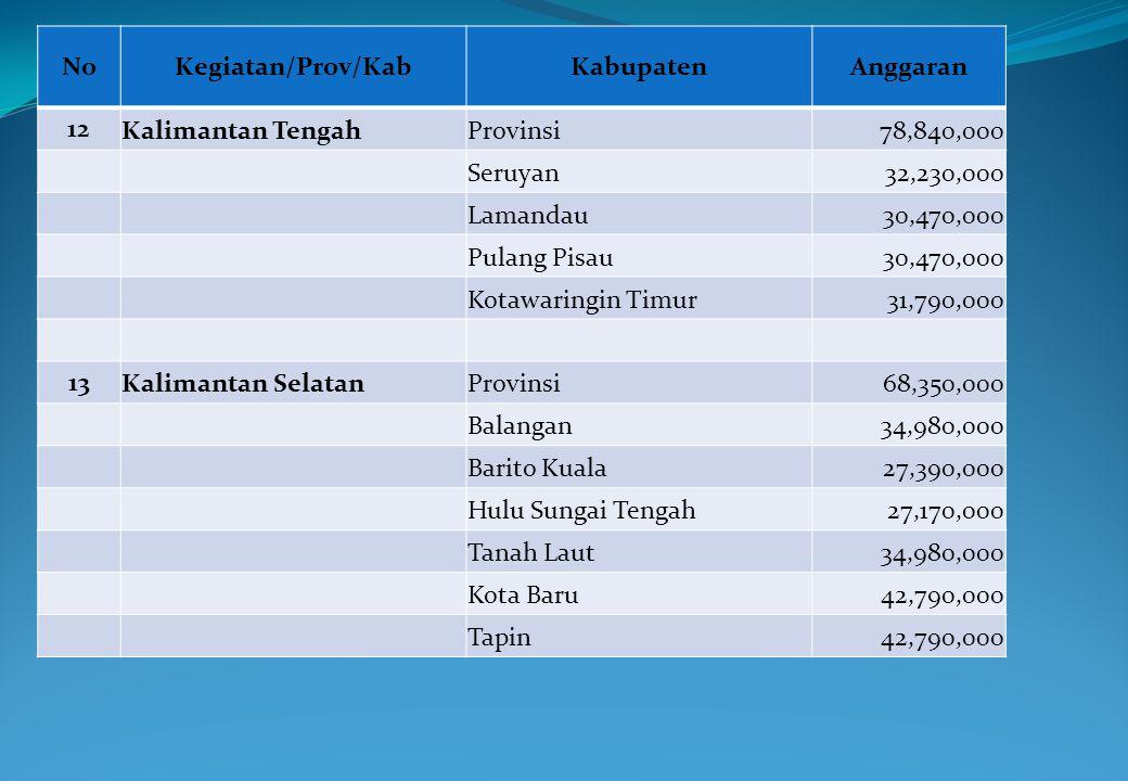NoKegiatan/Prov/KabKabupatenAnggaran 12 Kalimantan TengahProvinsi78,840,000 Seruyan32,230,000 Lamandau30,470,000 Pulang Pisau30,470,000 Kotawaringin T