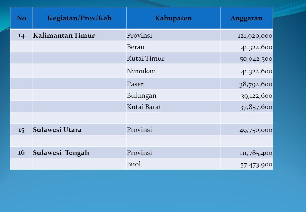 NoKegiatan/Prov/KabKabupatenAnggaran 14 Kalimantan TimurProvinsi121,920,000 Berau41,322,600 Kutai Timur50,042,300 Nunukan41,322,600 Paser38,792,600 Bu