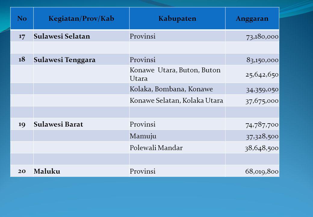 NoKegiatan/Prov/KabKabupatenAnggaran 17 Sulawesi SelatanProvinsi73,180,000 18 Sulawesi TenggaraProvinsi83,150,000 Konawe Utara, Buton, Buton Utara 25,