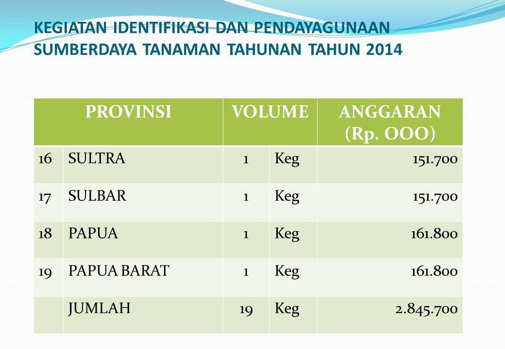 KEGIATAN IDENTIFIKASI DAN PENDAYAGUNAAN SUMBERDAYA TANAMAN TAHUNAN TAHUN 2014 PROVINSIVOLUMEANGGARAN (Rp. OOO) 16SULTRA1Keg151.700 17SULBAR1Keg151.700