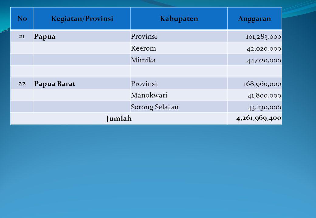 NoKegiatan/ProvinsiKabupatenAnggaran 21 PapuaProvinsi101,283,000 Keerom42,020,000 Mimika42,020,000 22 Papua BaratProvinsi168,960,000 Manokwari41,800,0